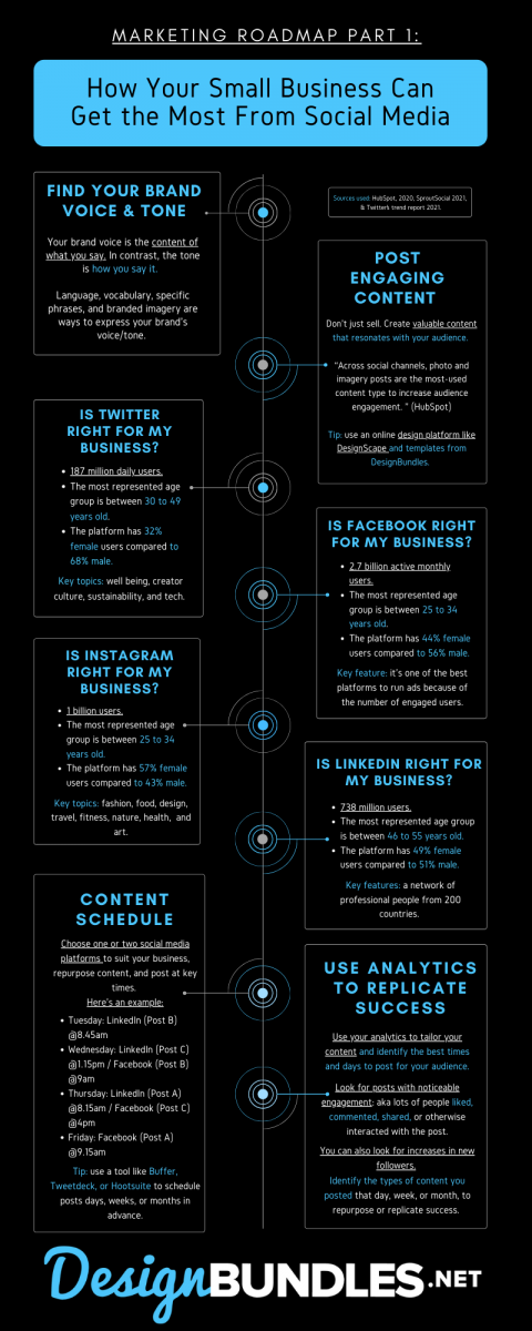 Marketing Roadmap Part 1_ How Your Small Business Can Get the Most From Social Media